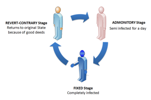 Life cycle of rD BLUE SIn Syndrome